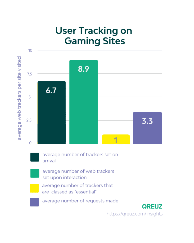 user tracking on gaming sites