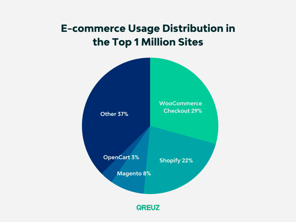 e-commerce platforms market distribution pie chart