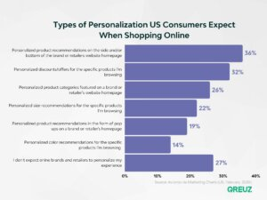 Expected personalization US