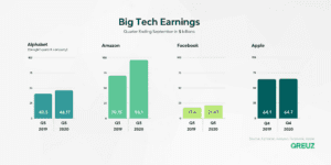 big tech earnings 2020