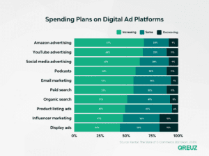 spending digital ad platforms