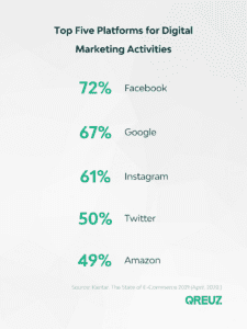 top platforms digital marketing
