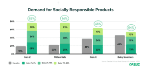graph showing the demand for socially responsible products